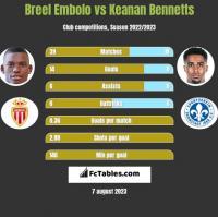 Breel Embolo vs Keanan Bennetts h2h player stats