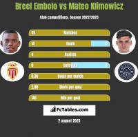 Breel Embolo vs Mateo Klimowicz h2h player stats
