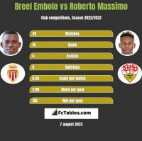 Breel Embolo vs Roberto Massimo h2h player stats