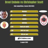 Breel Embolo vs Christopher Scott h2h player stats