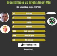 Breel Embolo vs Bright Arrey-Mbi h2h player stats
