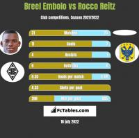 Breel Embolo vs Rocco Reitz h2h player stats