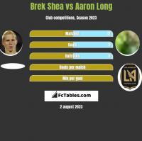 Brek Shea vs Aaron Long h2h player stats