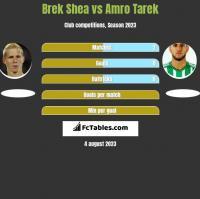 Brek Shea vs Amro Tarek h2h player stats