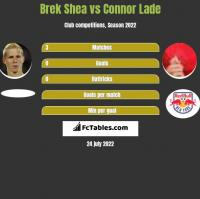 Brek Shea vs Connor Lade h2h player stats