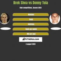 Brek Shea vs Donny Toia h2h player stats