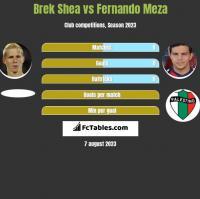 Brek Shea vs Fernando Meza h2h player stats