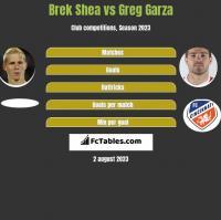 Brek Shea vs Greg Garza h2h player stats