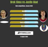 Brek Shea vs Justin Glad h2h player stats