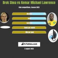 Brek Shea vs Kemar Michael Lawrence h2h player stats