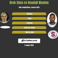 Brek Shea vs Kendall Waston h2h player stats