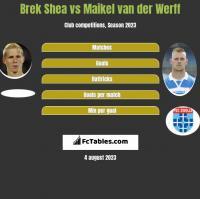 Brek Shea vs Maikel van der Werff h2h player stats