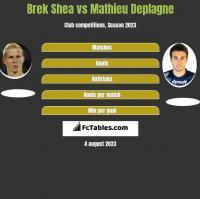 Brek Shea vs Mathieu Deplagne h2h player stats