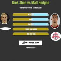 Brek Shea vs Matt Hedges h2h player stats