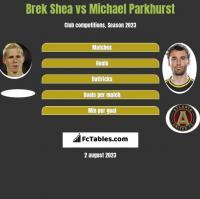 Brek Shea vs Michael Parkhurst h2h player stats