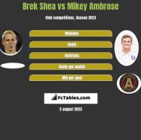 Brek Shea vs Mikey Ambrose h2h player stats
