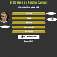 Brek Shea vs Reggie Cannon h2h player stats