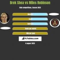 Brek Shea vs Miles Robinson h2h player stats