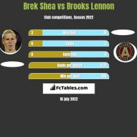 Brek Shea vs Brooks Lennon h2h player stats