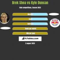 Brek Shea vs Kyle Duncan h2h player stats