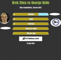 Brek Shea vs George Bello h2h player stats