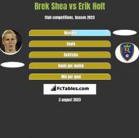Brek Shea vs Erik Holt h2h player stats