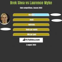 Brek Shea vs Laurence Wyke h2h player stats