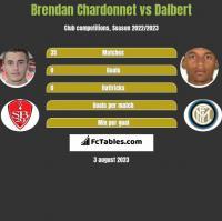 Brendan Chardonnet vs Dalbert h2h player stats