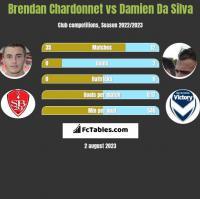 Brendan Chardonnet vs Damien Da Silva h2h player stats
