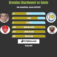 Brendan Chardonnet vs Dante h2h player stats
