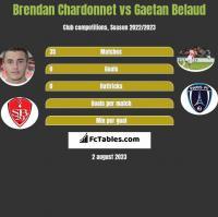 Brendan Chardonnet vs Gaetan Belaud h2h player stats