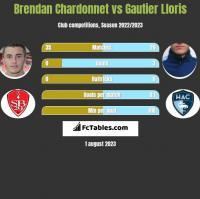 Brendan Chardonnet vs Gautier Lloris h2h player stats