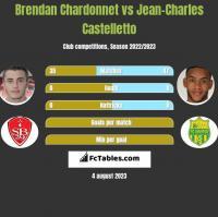 Brendan Chardonnet vs Jean-Charles Castelletto h2h player stats