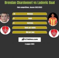 Brendan Chardonnet vs Ludovic Baal h2h player stats
