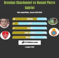Brendan Chardonnet vs Ronael Pierre Gabriel h2h player stats