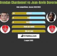 Brendan Chardonnet vs Jean-Kevin Duverne h2h player stats