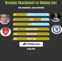 Brendan Chardonnet vs Malang Sarr h2h player stats