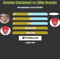 Brendan Chardonnet vs Lillian Brassier h2h player stats
