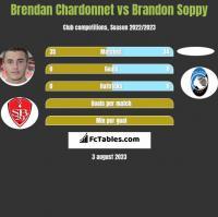 Brendan Chardonnet vs Brandon Soppy h2h player stats