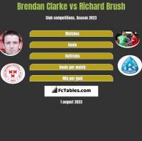 Brendan Clarke vs Richard Brush h2h player stats