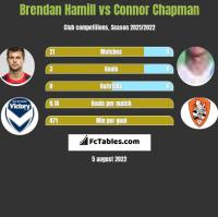 Brendan Hamill vs Connor Chapman h2h player stats