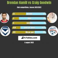Brendan Hamill vs Craig Goodwin h2h player stats