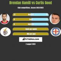 Brendan Hamill vs Curtis Good h2h player stats