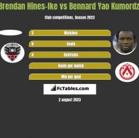 Brendan Hines-Ike vs Bennard Yao Kumordzi h2h player stats