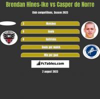 Brendan Hines-Ike vs Casper de Norre h2h player stats