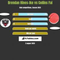 Brendan Hines-Ike vs Collins Fai h2h player stats