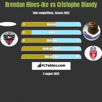 Brendan Hines-Ike vs Cristophe Diandy h2h player stats