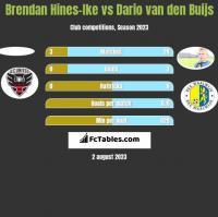 Brendan Hines-Ike vs Dario van den Buijs h2h player stats