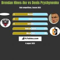 Brendan Hines-Ike vs Denis Prychynenko h2h player stats
