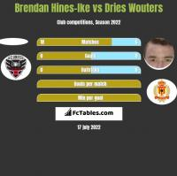 Brendan Hines-Ike vs Dries Wouters h2h player stats